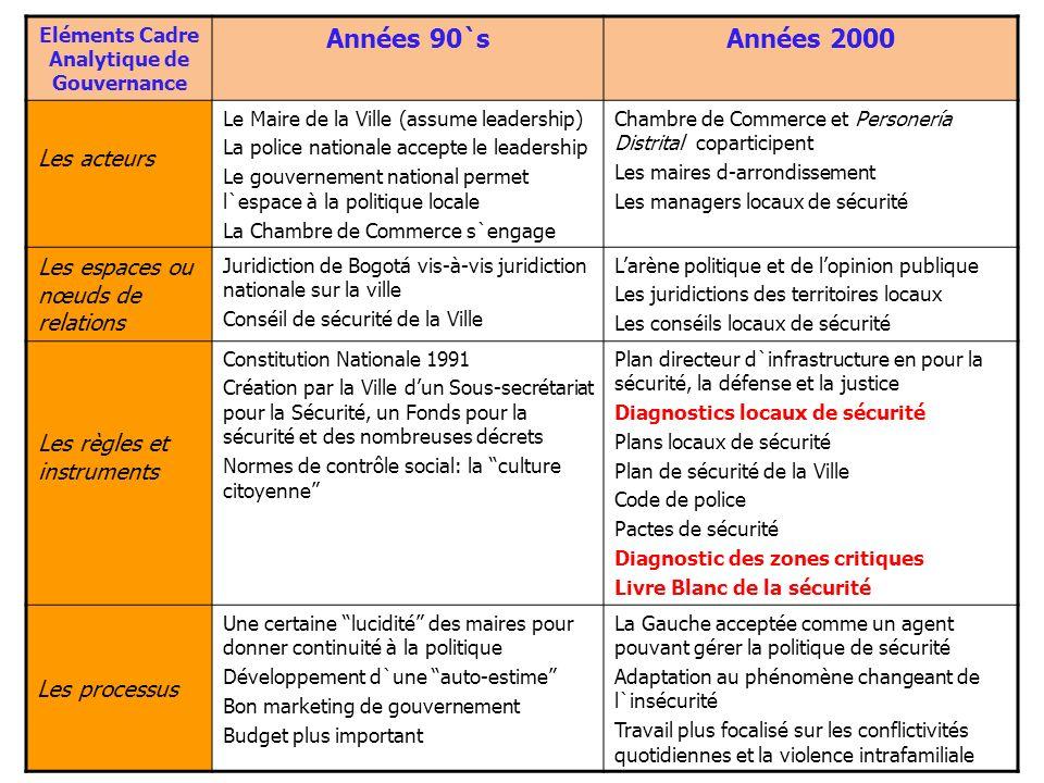 Le diagnostic de zones critiques: Matrice criminologique Source: Secretaria de Gobierno de Bogotá-Universidad Nacional, 2007.