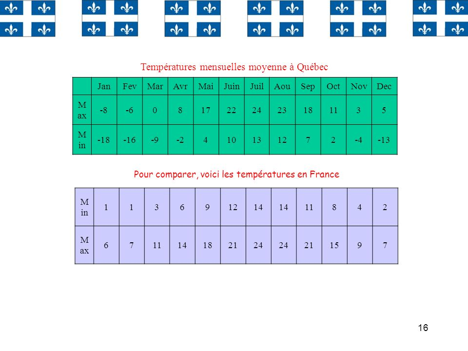 16 Températures mensuelles moyenne à Québec JanFevMarAvrMaiJuinJuilAouSepOctNovDec M ax -8-60817222423181135 M in -18-16-9-2410131272-4-13 M in 113691