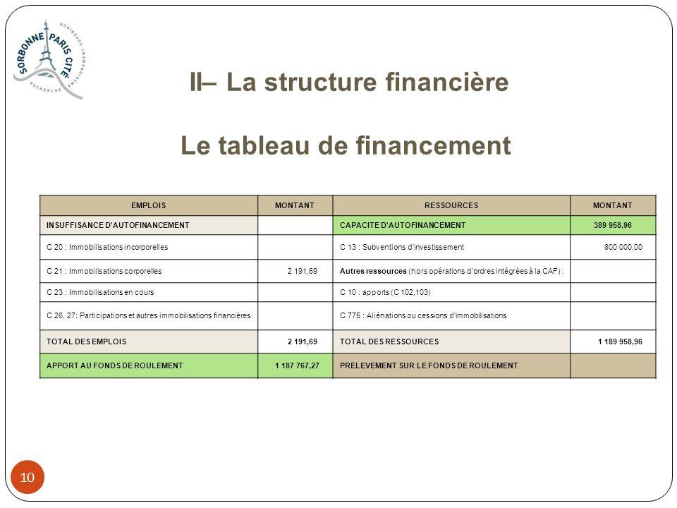 10 II– La structure financière Le tableau de financement EMPLOISMONTANTRESSOURCESMONTANT INSUFFISANCE D'AUTOFINANCEMENT CAPACITE D'AUTOFINANCEMENT 389