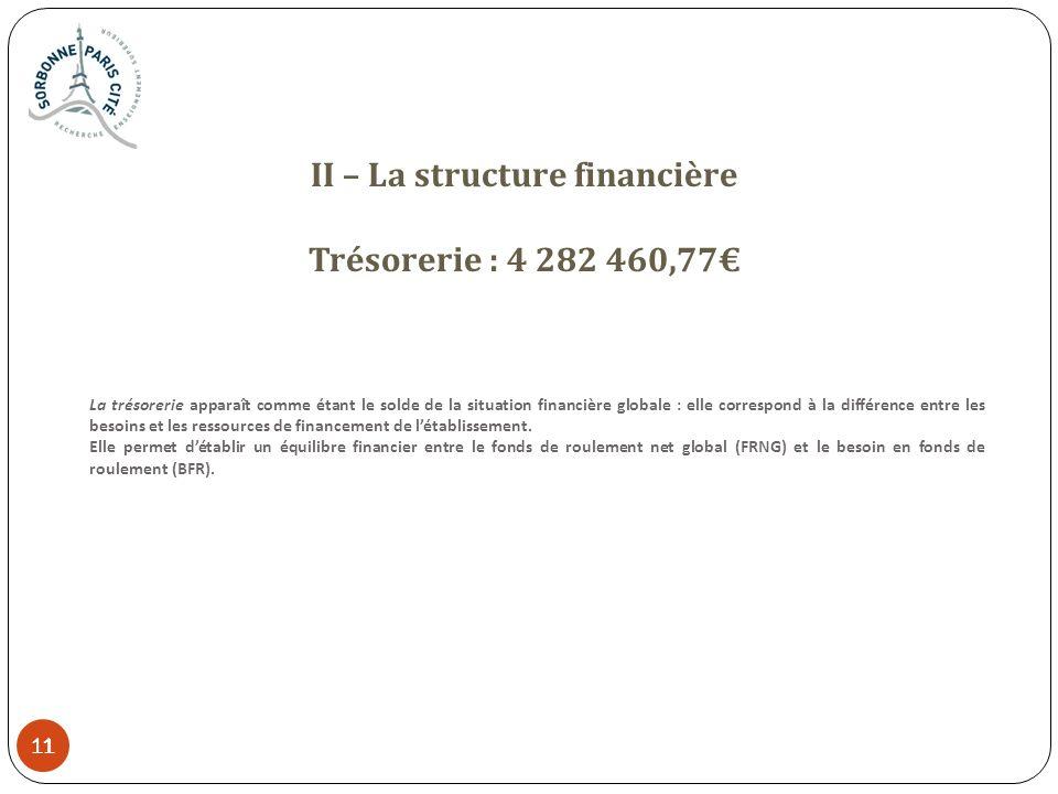 11 II – La structure financière Trésorerie : 4 282 460,77 La trésorerie apparaît comme étant le solde de la situation financière globale : elle corres