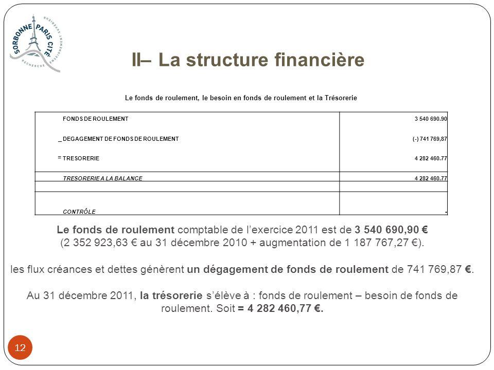 12 Le fonds de roulement, le besoin en fonds de roulement et la Trésorerie FONDS DE ROULEMENT3 540 690.90 _ DEGAGEMENT DE FONDS DE ROULEMENT(-) 741 76