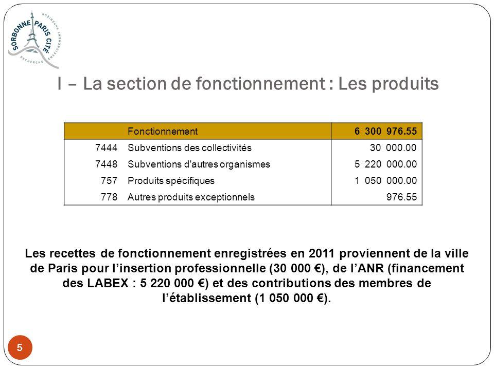 5 5 I – La section de fonctionnement : Les produits Fonctionnement 6 300 976.55 7444Subventions des collectivités 30 000.00 7448Subventions d'autres o
