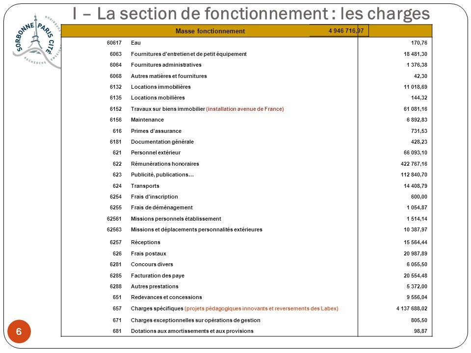 6 6 I – La section de fonctionnement : les charges Masse fonctionnement 60617Eau 170,76 6063Fournitures d'entretien et de petit équipement 18 481,30 6
