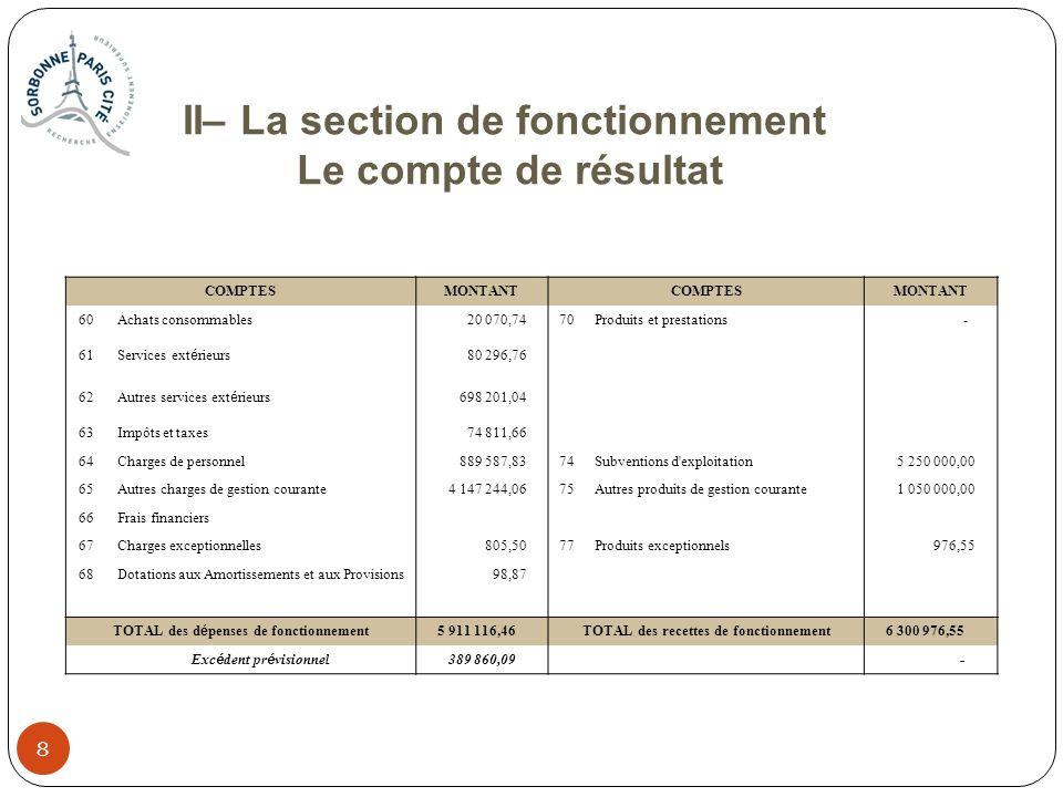 8 8 II– La section de fonctionnement Le compte de résultat COMPTESMONTANTCOMPTESMONTANT 60Achats consommables 20 070,7470Produits et prestations - 61