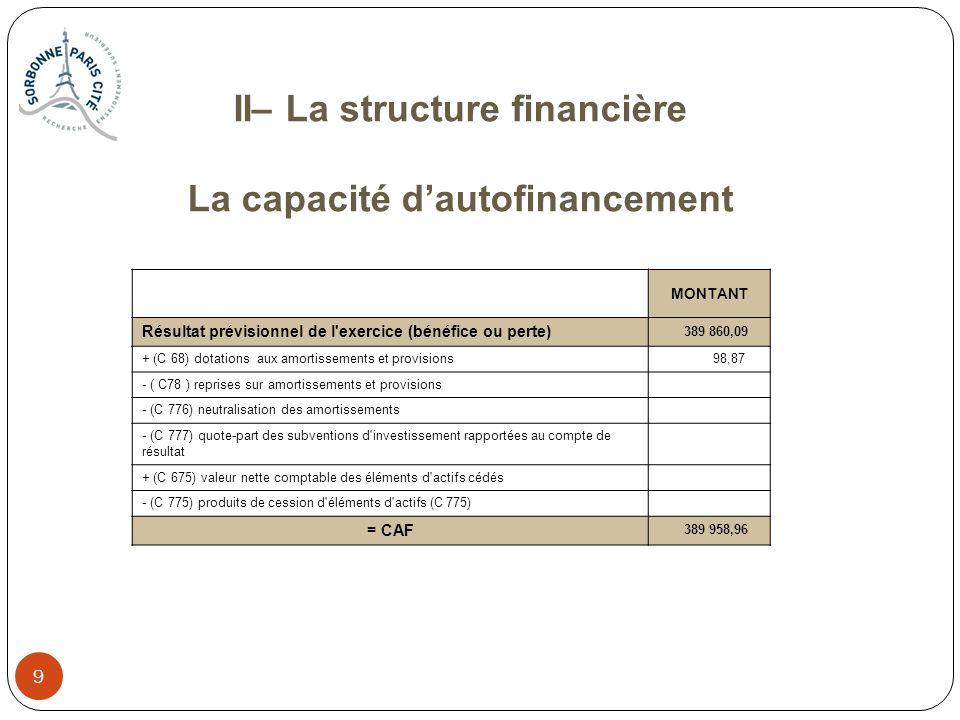 10 II– La structure financière Le tableau de financement EMPLOISMONTANTRESSOURCESMONTANT INSUFFISANCE D AUTOFINANCEMENT CAPACITE D AUTOFINANCEMENT 389 958,96 C 20 : Immobilisations incorporelles C 13 : Subventions d investissement 800 000,00 C 21 : Immobilisations corporelles 2 191,69Autres ressources (hors opérations d ordres intégrées à la CAF) : C 23 : Immobilisations en cours C 10 : apports (C 102,103) C 26, 27: Participations et autres immobilisations financières C 775 : Aliénations ou cessions d immobilisations TOTAL DES EMPLOIS 2 191,69TOTAL DES RESSOURCES 1 189 958,96 APPORT AU FONDS DE ROULEMENT 1 187 767,27PRELEVEMENT SUR LE FONDS DE ROULEMENT