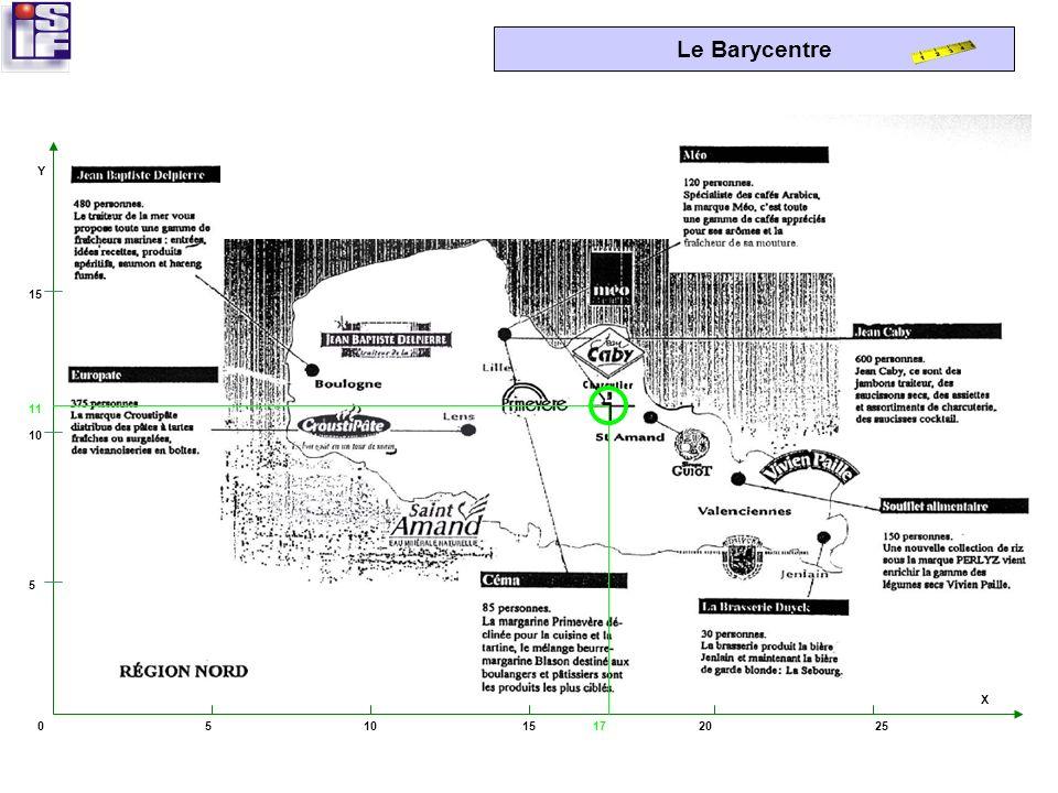 Le Barycentre Étape 7 : Localiser le point sur le plan Nous mesurons « x » soit 17 cm sur laxe des abscisses. Nous mesurons « y » soit 11 cm sur laxe