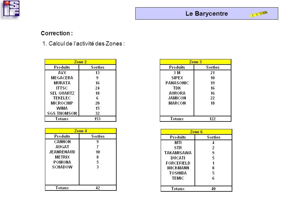 Le Barycentre Zone 2Zone 3Zone 4 Zone 6 Zone dexpédition Bureaux Zone de réception Zone 1 Zone 5 Zone Quarantaine Accueil Zone Emballage Zone Expéditi