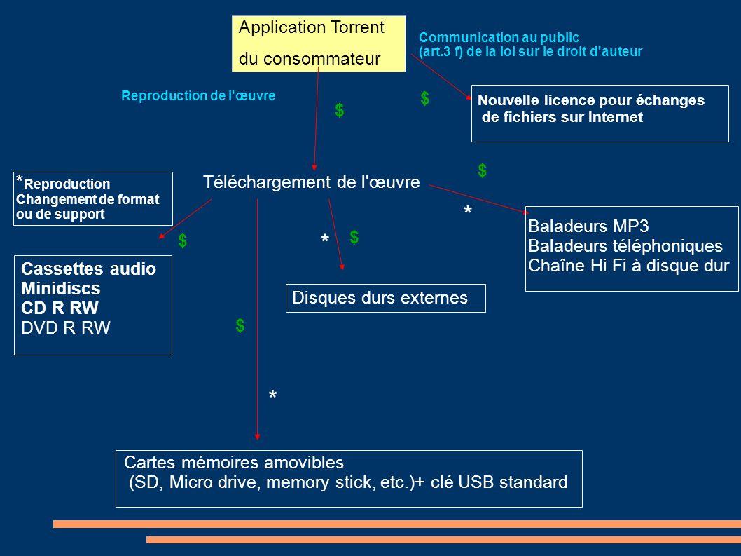 Application Torrent du consommateur Communication au public (art.3 f) de la loi sur le droit d'auteur Nouvelle licence pour échanges de fichiers sur I