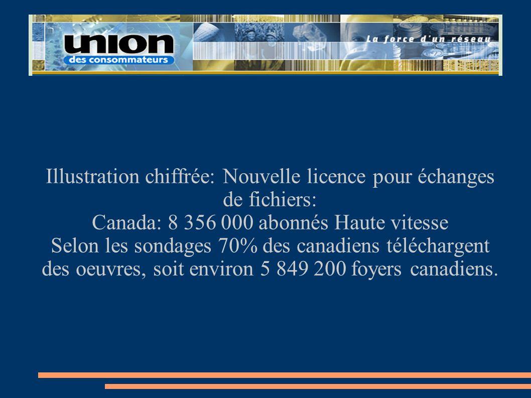 Illustration chiffrée: Nouvelle licence pour échanges de fichiers: Canada: 8 356 000 abonnés Haute vitesse Selon les sondages 70% des canadiens téléch