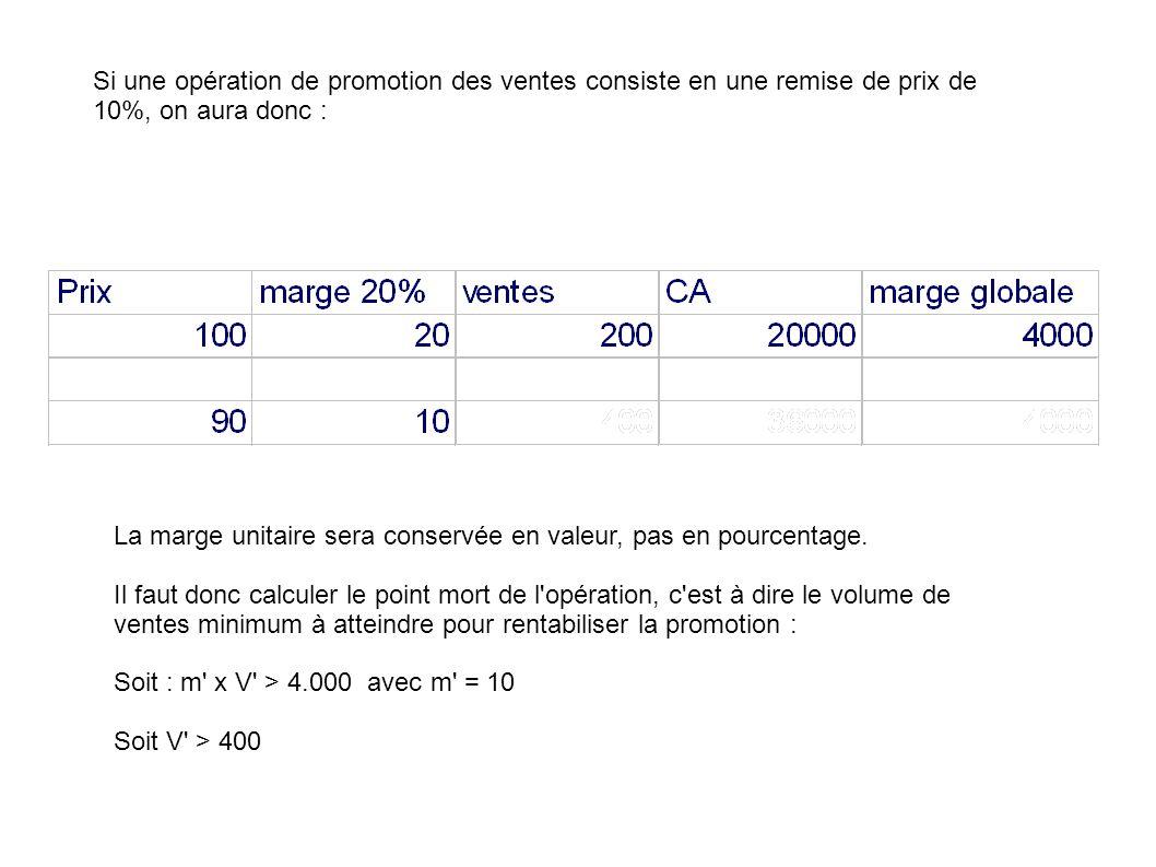 Si une opération de promotion des ventes consiste en une remise de prix de 10%, on aura donc : La marge unitaire sera conservée en valeur, pas en pour
