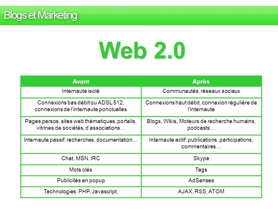 Web 2.0 AvantAprès Internaute isoléCommunautés, réseaux sociaux Connexions bas débit ou ADSL 512, connexions de linternaute ponctuelles Connexions hau