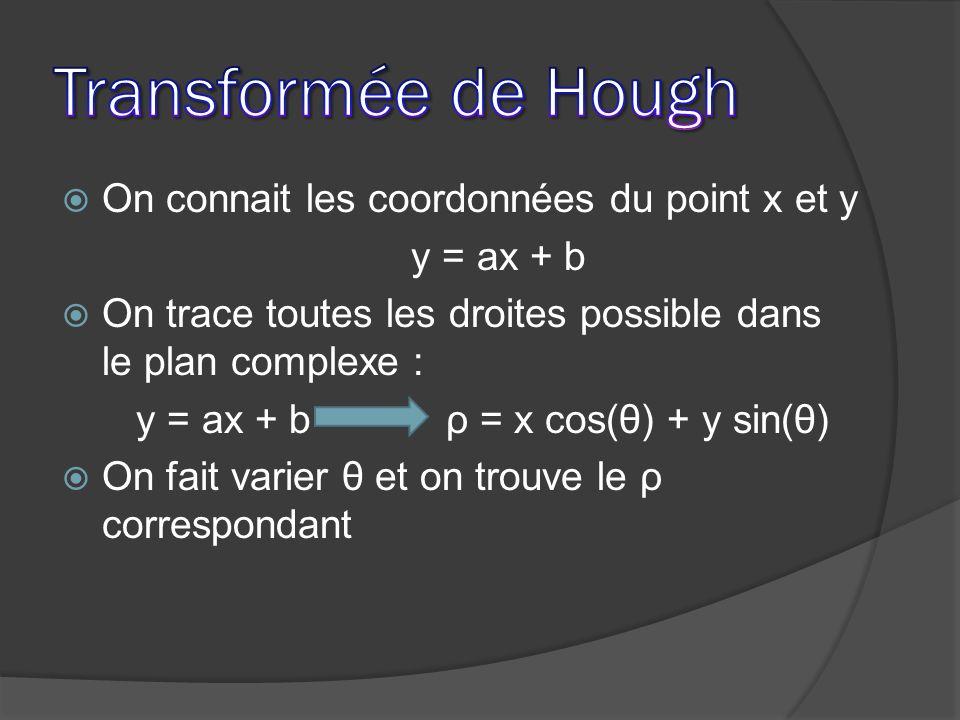On connait les coordonnées du point x et y y = ax + b On trace toutes les droites possible dans le plan complexe : y = ax + b ρ = x cos(θ) + y sin(θ)