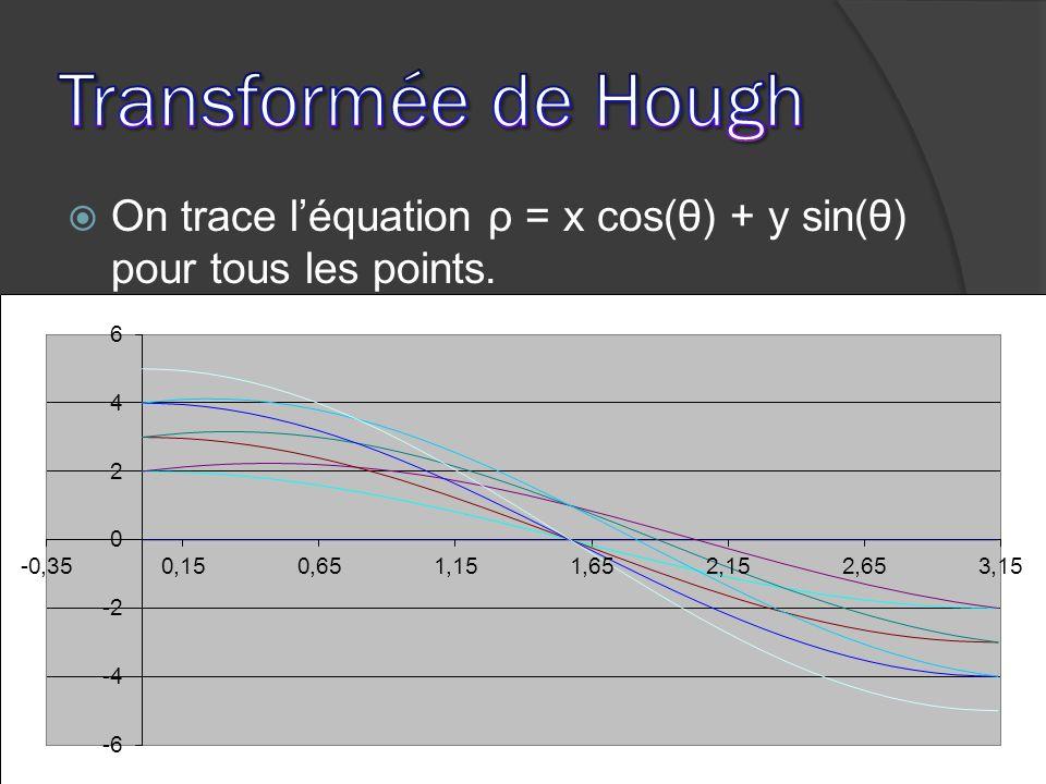 On trace léquation ρ = x cos(θ) + y sin(θ) pour tous les points.