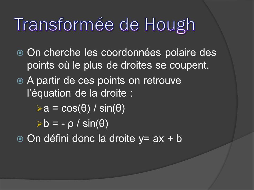 On cherche les coordonnées polaire des points où le plus de droites se coupent. A partir de ces points on retrouve léquation de la droite : a = cos(θ)