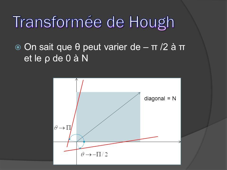 On sait que θ peut varier de – π /2 à π et le ρ de 0 à N diagonal = N