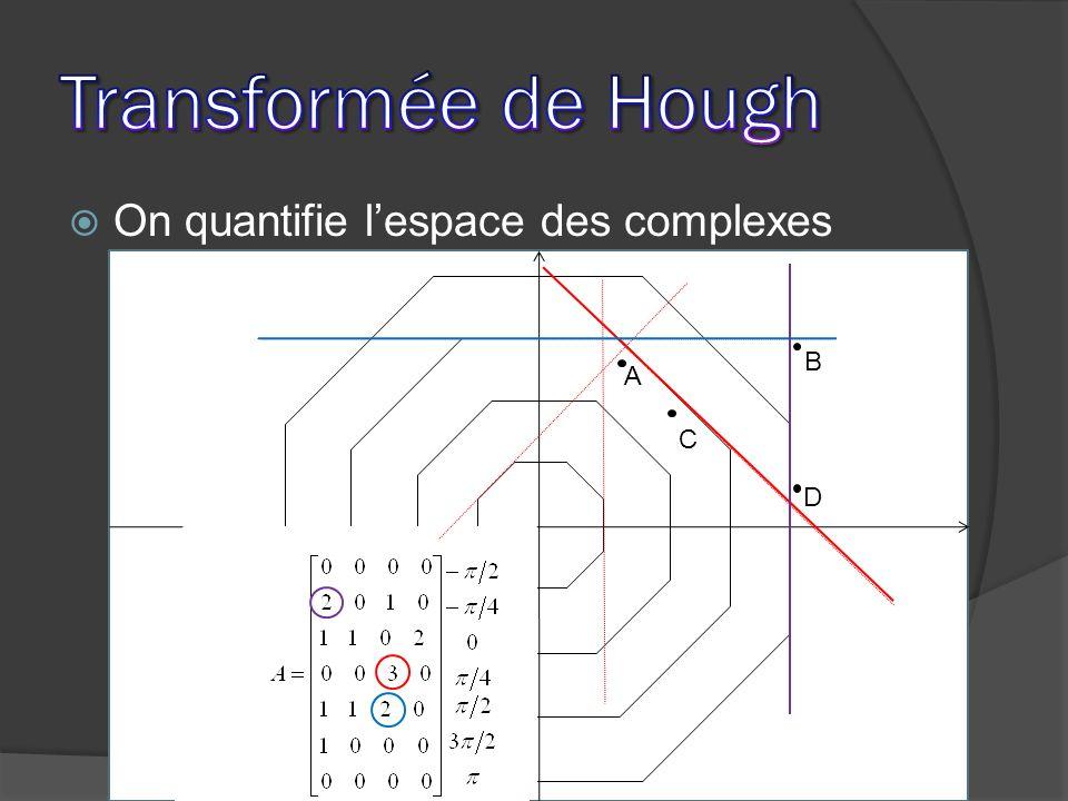 Puis on cherche les droites On quantifie lespace des complexes A D C B 1 1 1 1