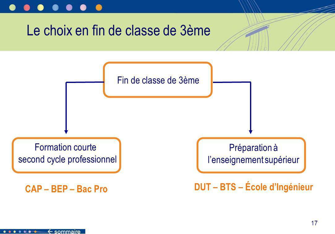 17 Le choix en fin de classe de 3ème Formation courte second cycle professionnel CAP – BEP – Bac Pro Préparation à lenseignement supérieur DUT – BTS –