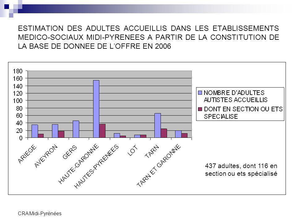 CRA Midi-Pyrénées ESTIMATION DES ADULTES ACCUEILLIS DANS LES ETABLISSEMENTS MEDICO-SOCIAUX MIDI-PYRENEES A PARTIR DE LA CONSTITUTION DE LA BASE DE DON