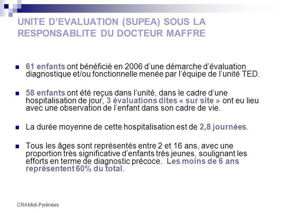 CRA Midi-Pyrénées UNITE DEVALUATION (SUPEA) SOUS LA RESPONSABLITE DU DOCTEUR MAFFRE 61 enfants ont bénéficié en 2006 dune démarche dévaluation diagnos