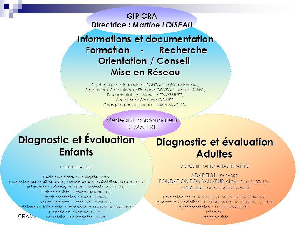 CRA Midi-Pyrénées Diagnostic et évaluation Adultes DISPOSITIF PARTENARIAL TRIPARTITE ADAPEI 31 ADAPEI 31 – Dr FABRE FONDATION BON SAUVEUR Alby FONDATI