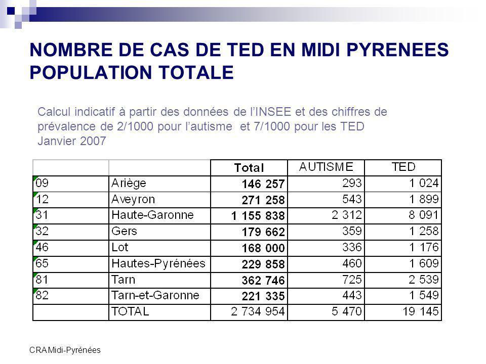 CRA Midi-Pyrénées NOMBRE DE CAS DE TED EN MIDI PYRENEES POPULATION TOTALE Calcul indicatif à partir des données de lINSEE et des chiffres de prévalenc