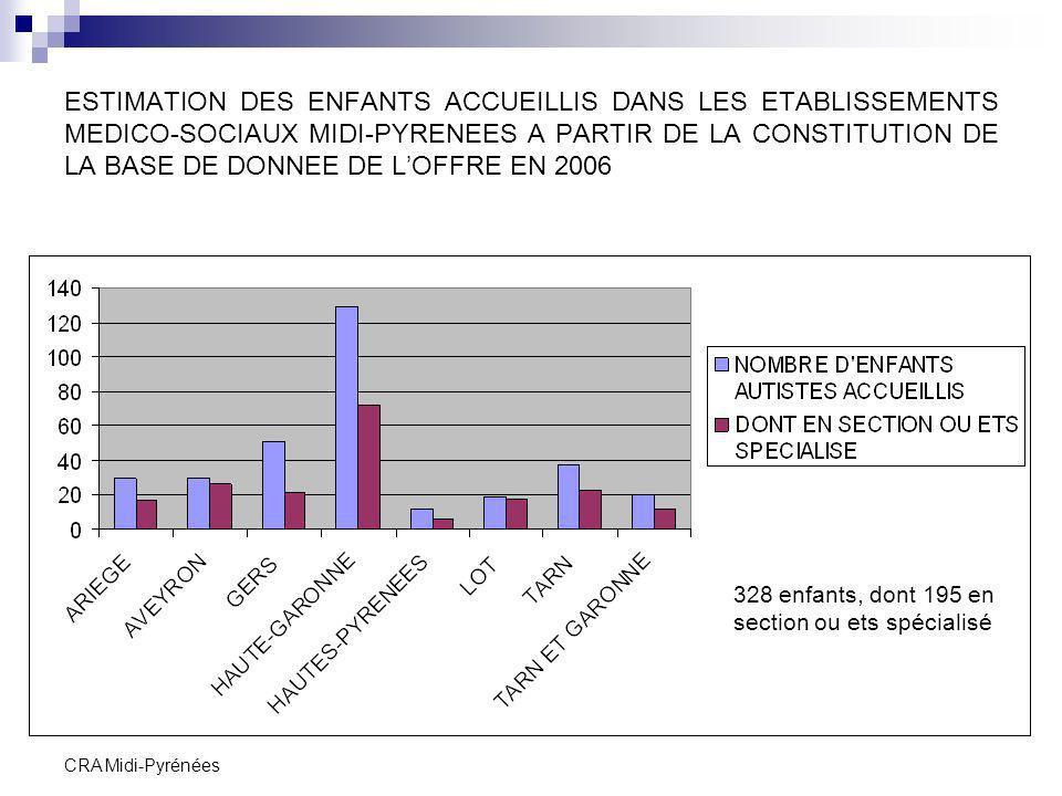 CRA Midi-Pyrénées ESTIMATION DES ADULTES ACCUEILLIS DANS LES ETABLISSEMENTS MEDICO-SOCIAUX MIDI-PYRENEES A PARTIR DE LA CONSTITUTION DE LA BASE DE DONNEE DE LOFFRE EN 2006 437 adultes, dont 116 en section ou ets spécialisé