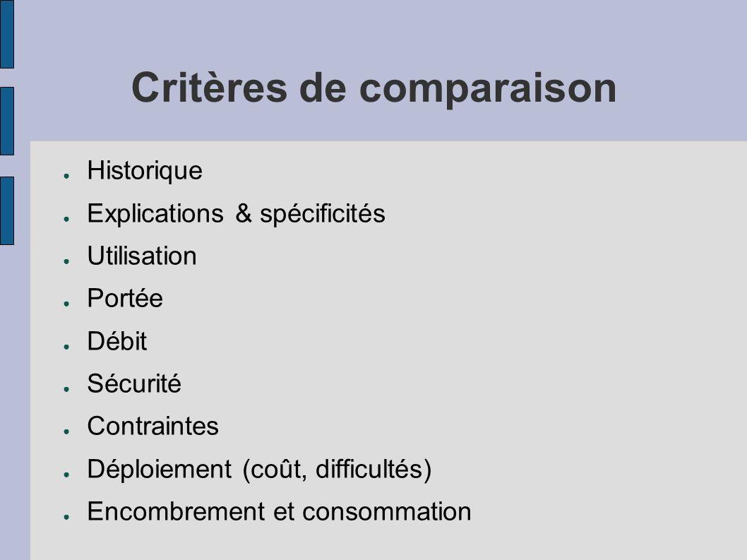 Critères de comparaison Historique Explications & spécificités Utilisation Portée Débit Sécurité Contraintes Déploiement (coût, difficultés) Encombrem