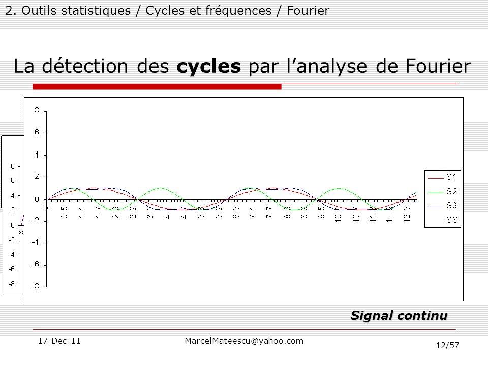 12/57 17-Déc-11MarcelMateescu@yahoo.com La détection des cycles par lanalyse de Fourier Décomposition dun signal dans une somme de sinusoïdes = Σ Sign