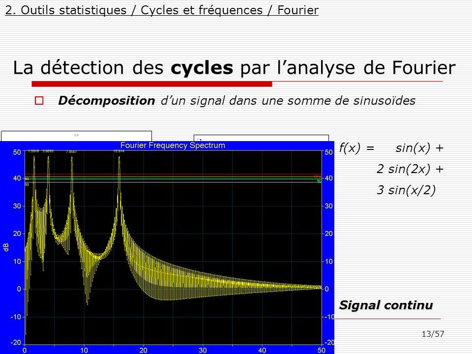 13/57 17-Déc-11MarcelMateescu@yahoo.com La détection des cycles par lanalyse de Fourier Décomposition dun signal dans une somme de sinusoïdes Spectrog