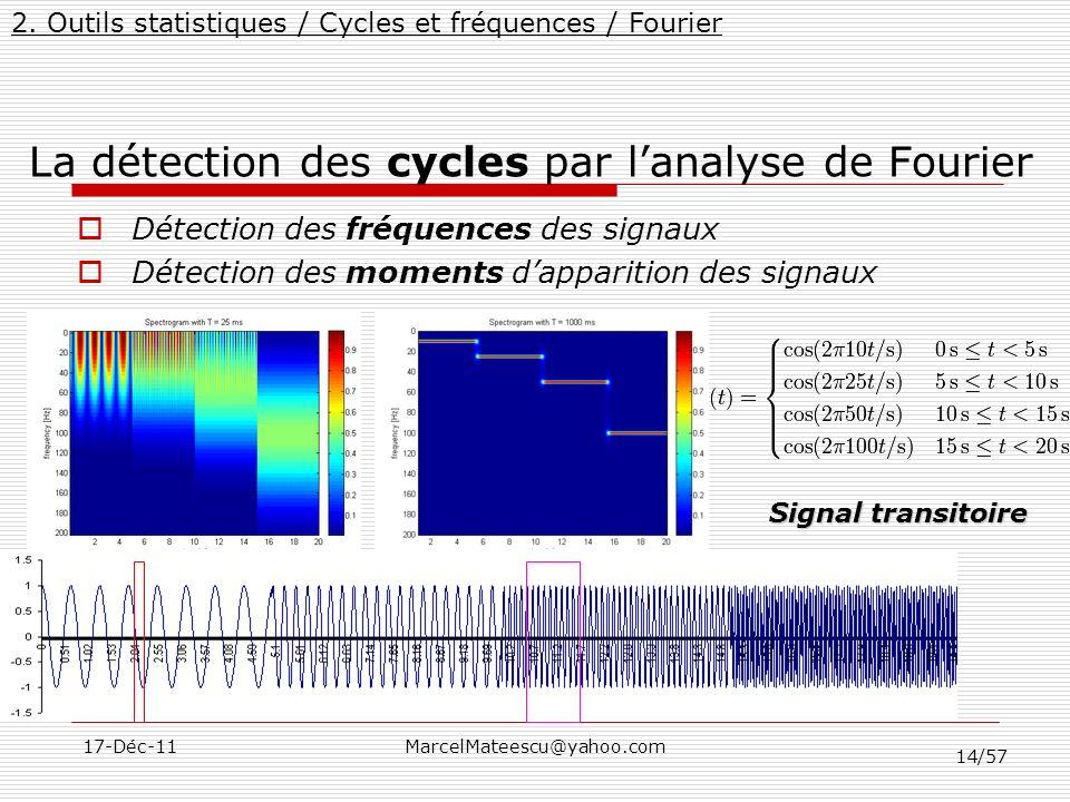 14/57 17-Déc-11MarcelMateescu@yahoo.com La détection des cycles par lanalyse de Fourier Détection des fréquences des signaux Détection des moments dap