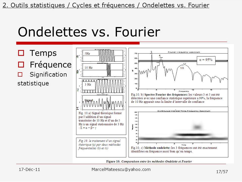 17/57 17-Déc-11MarcelMateescu@yahoo.com Ondelettes vs. Fourier Temps Fréquence Signification statistique 2. Outils statistiques / Cycles et fréquences