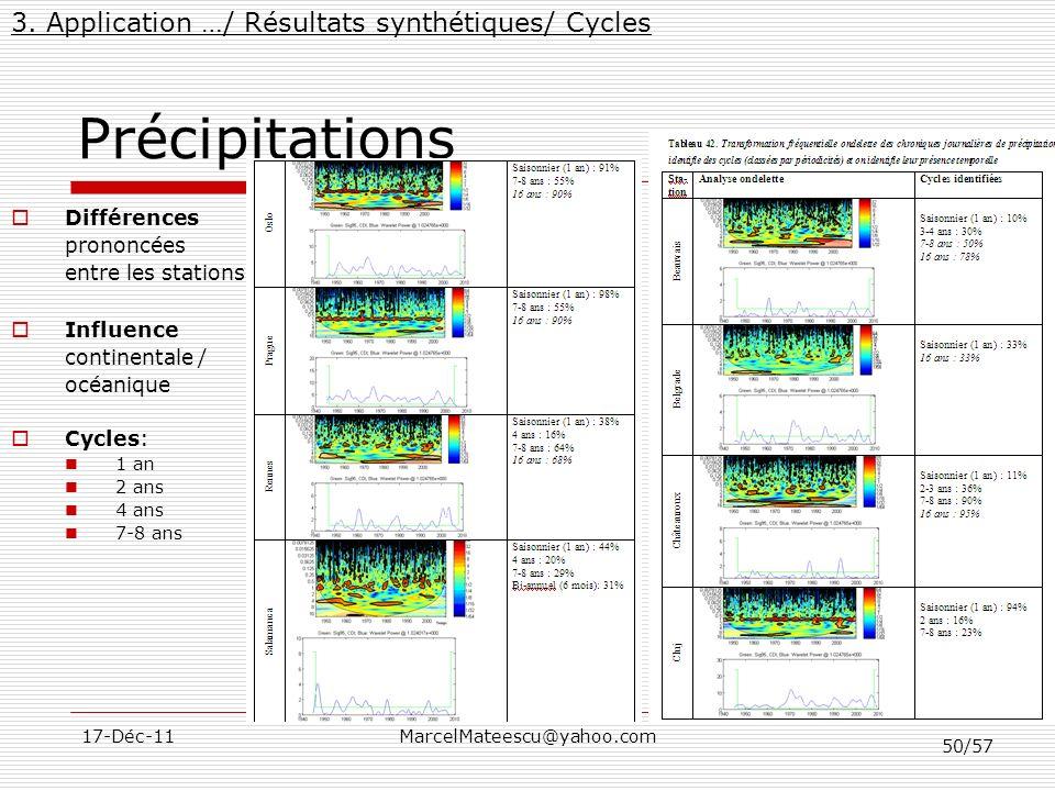 50/57 17-Déc-11MarcelMateescu@yahoo.com Précipitations 3. Application …/ Résultats synthétiques/ Cycles Différences prononcées entre les stations Infl