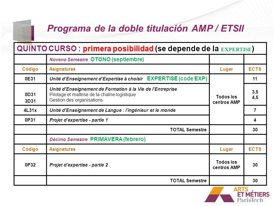 Programa de la doble titulación AMP / ETSII primera posibilidad QUINTO CURSO : primera posibilidad (se depende de la EXPERTISE ) Noveno Semestre OTONO