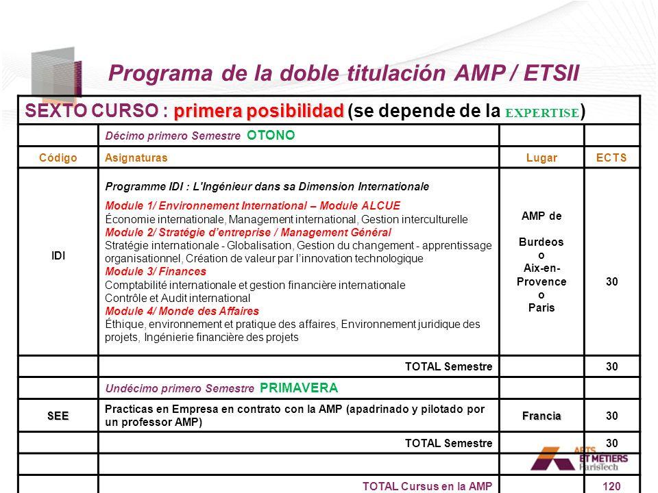 Programa de la doble titulación AMP / ETSII primera posibilidad SEXTO CURSO : primera posibilidad (se depende de la EXPERTISE ) Décimo primero Semestr