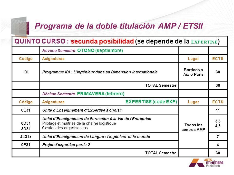 Programa de la doble titulación AMP / ETSII secunda posibilidad QUINTO CURSO : secunda posibilidad (se depende de la EXPERTISE ) Noveno Semestre OTONO