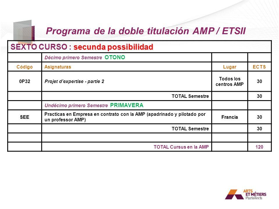 Programa de la doble titulación AMP / ETSII secunda possibilidad SEXTO CURSO : secunda possibilidad Décimo primero Semestre OTONO CódigoAsignaturasLug