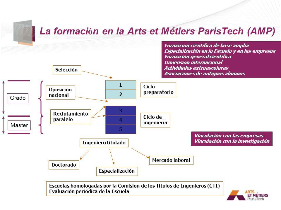 La formaci ó n en la Arts et Métiers ParisTech (AMP) 1 2 3 4 5 Ciclo preparatorio Ciclo de ingeniería Ingeniero titulado Selección Oposición nacional