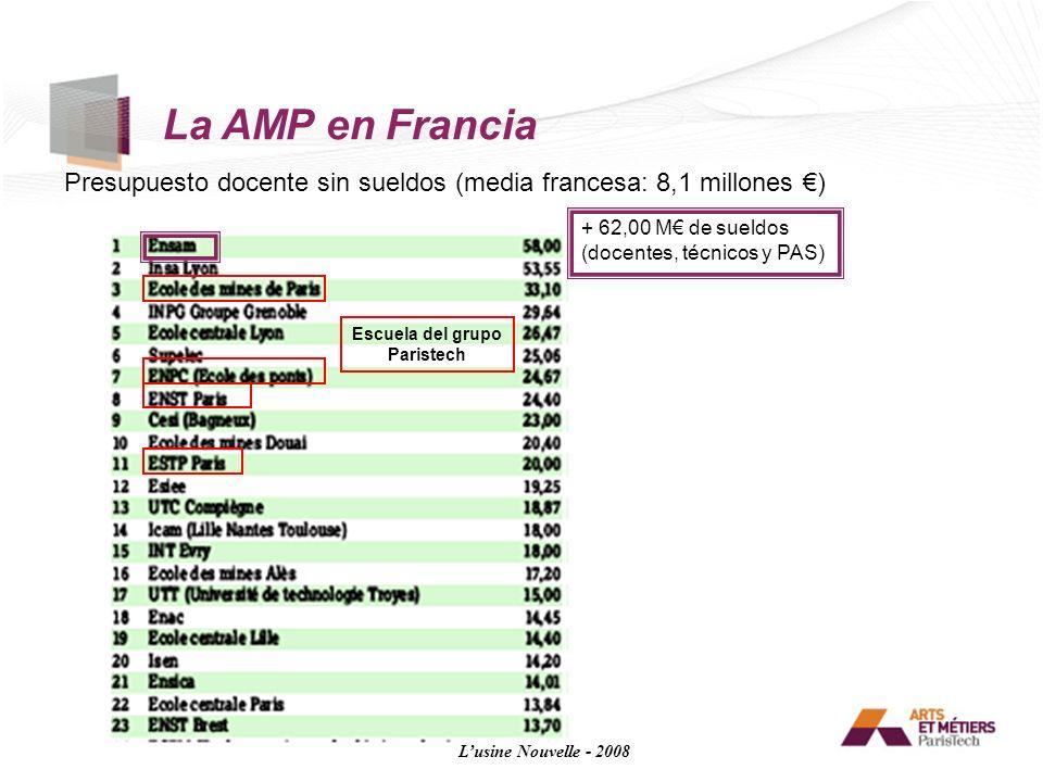 Presupuesto docente sin sueldos (media francesa: 8,1 millones ) Lusine Nouvelle - 2008 + 62,00 M de sueldos (docentes, técnicos y PAS) Escuela del gru