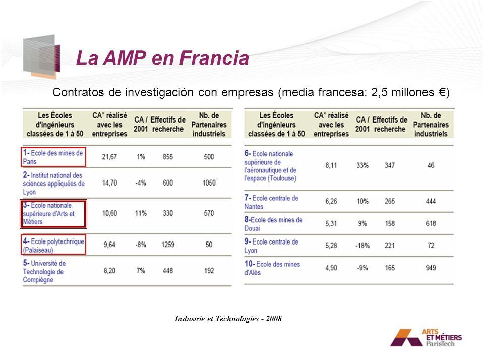 Contratos de investigación con empresas (media francesa: 2,5 millones ) Industrie et Technologies - 2008 La AMP en Francia