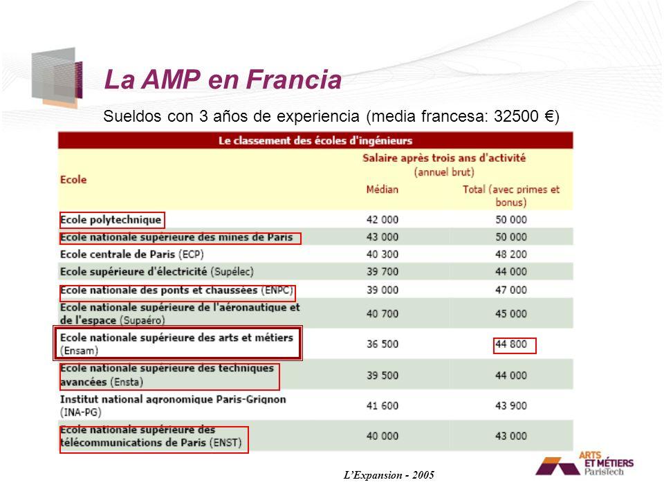 Sueldos con 3 años de experiencia (media francesa: 32500 ) LExpansion - 2005 La AMP en Francia