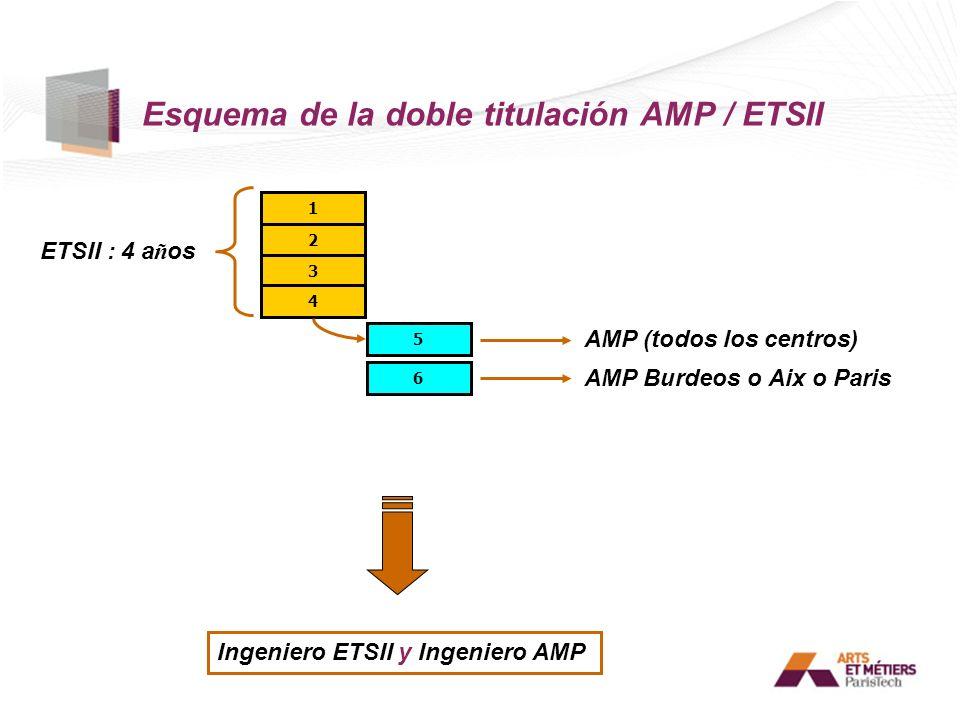 Esquema de la doble titulación AMP / ETSII 1 2 3 4 5 ETSII : 4 a ñ os AMP Burdeos o Aix o Paris Ingeniero ETSII y Ingeniero AMP 6 AMP (todos los centr