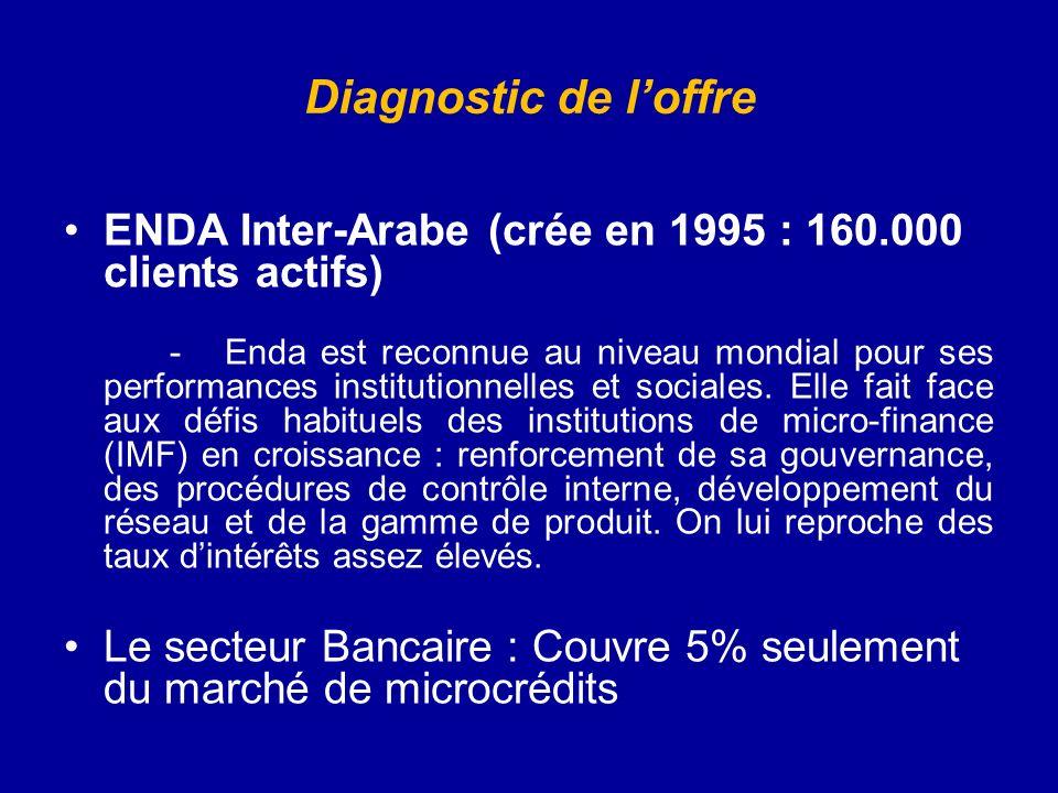 Diagnostic de loffre ENDA Inter-Arabe (crée en 1995 : 160.000 clients actifs) - Enda est reconnue au niveau mondial pour ses performances institutionnelles et sociales.