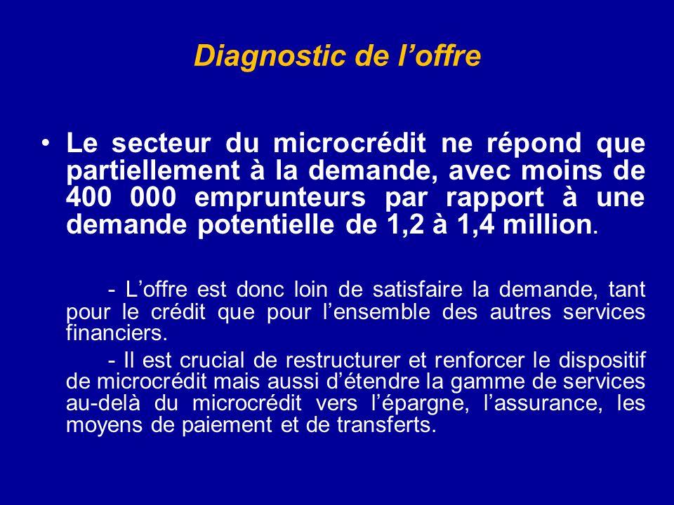 Diagnostic de loffre Le secteur du microcrédit ne répond que partiellement à la demande, avec moins de 400 000 emprunteurs par rapport à une demande potentielle de 1,2 à 1,4 million.