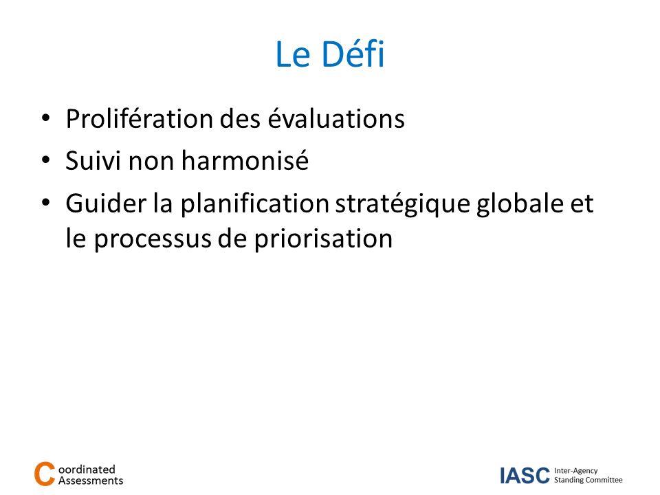 Le Défi Prolifération des évaluations Suivi non harmonisé Guider la planification stratégique globale et le processus de priorisation