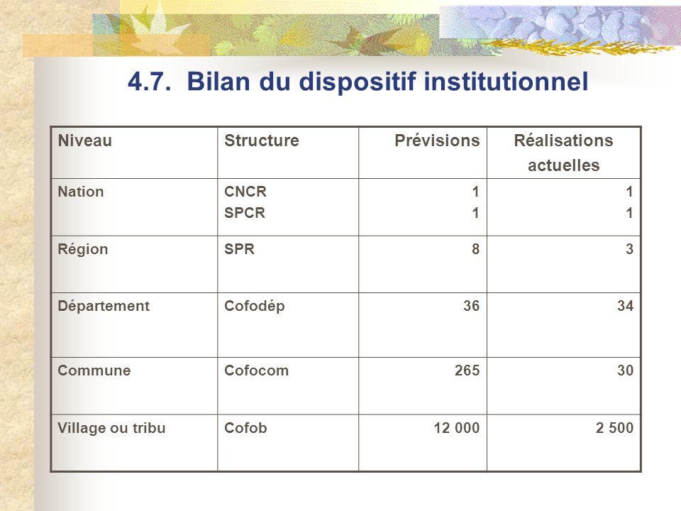 4.7. Bilan du dispositif institutionnel NiveauStructurePrévisionsRéalisations actuelles NationCNCR SPCR 1111 1111 RégionSPR83 DépartementCofodép3634 C
