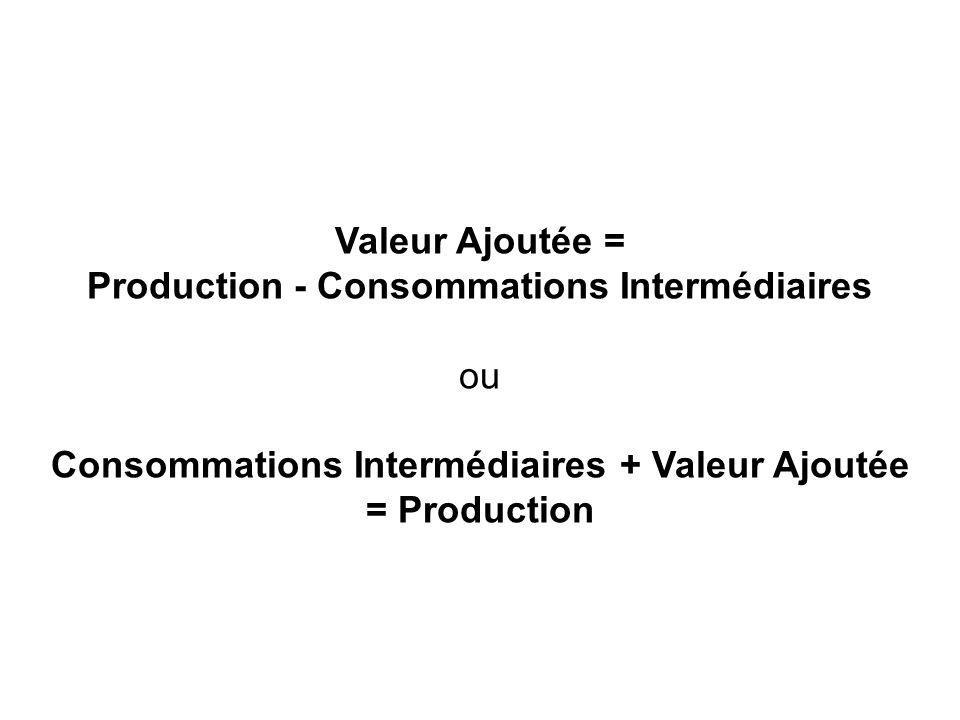 Valeur Ajoutée = Production - Consommations Intermédiaires ou Consommations Intermédiaires + Valeur Ajoutée = Production