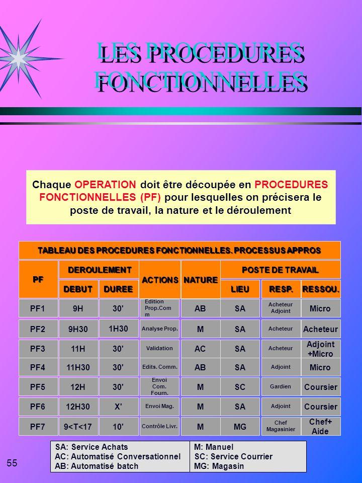 55 LES PROCEDURES FONCTIONNELLES TABLEAU DES PROCEDURES FONCTIONNELLES. PROCESSUS APPROS PFDEROULEMENTACTIONS POSTE DE TRAVAIL NATURE DUREEDEBUTLIEURE