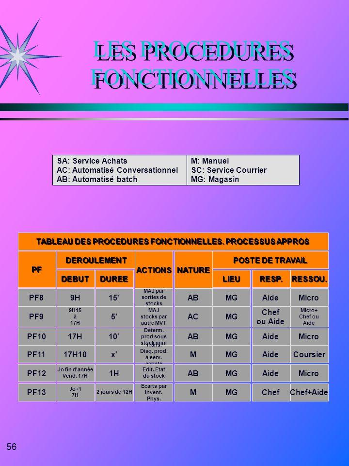 56 LES PROCEDURES FONCTIONNELLES TABLEAU DES PROCEDURES FONCTIONNELLES. PROCESSUS APPROS PFDEROULEMENTACTIONS POSTE DE TRAVAIL NATURE DUREEDEBUTLIEURE