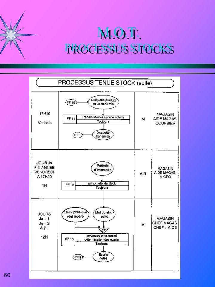 60 M.O.T. PROCESSUS STOCKS