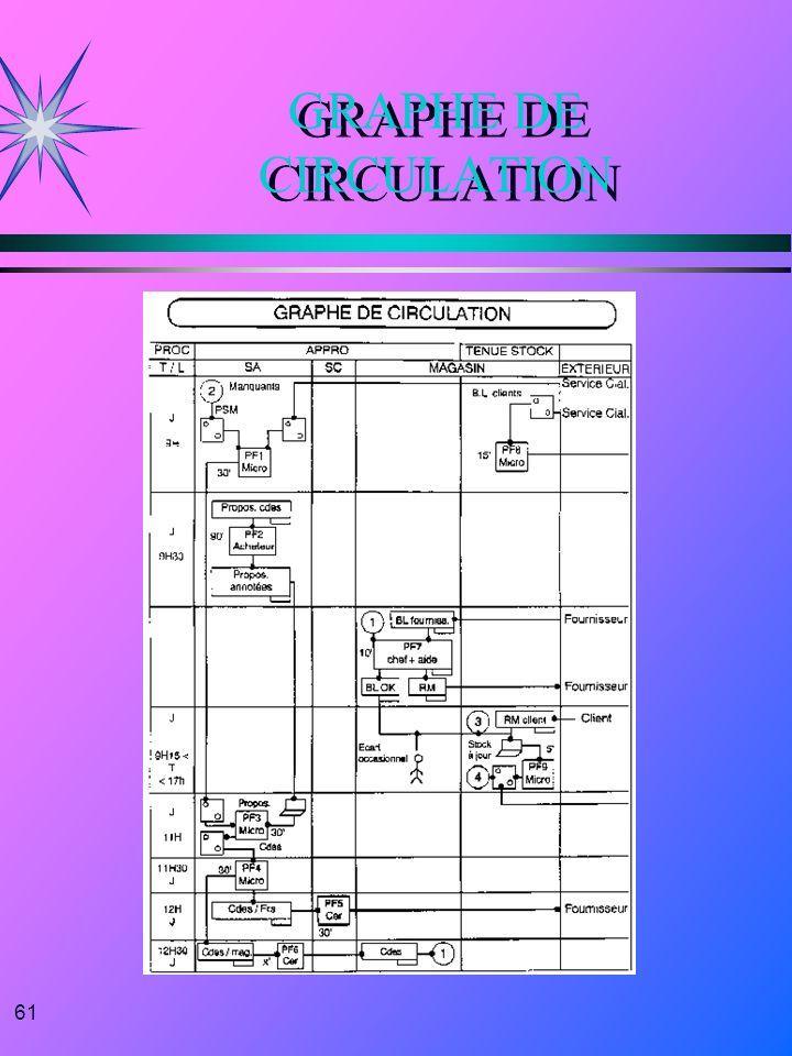 61 GRAPHE DE CIRCULATION